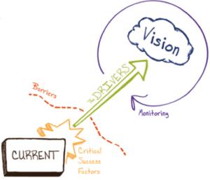 The Drivers Model Strategic Planning Secrets