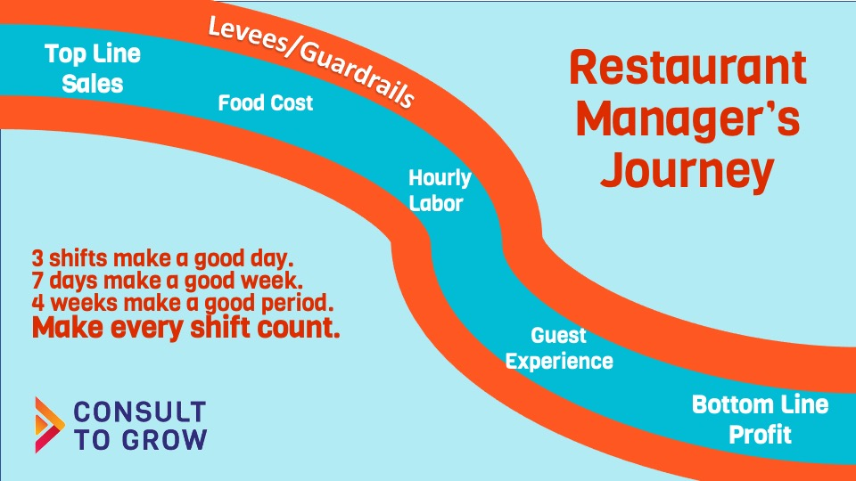 Setting Restaurant Goals Diagram
