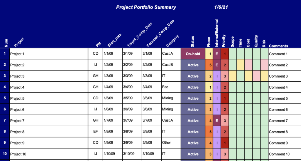 Project Portfolio Summary Sample to help Prioritize Projects